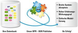 BPR_BOR